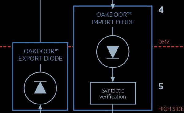 Safe import of encrypted data via Oakdoor™ Import and Export Diodes