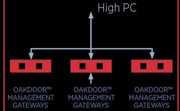 Oakdoor management gateways